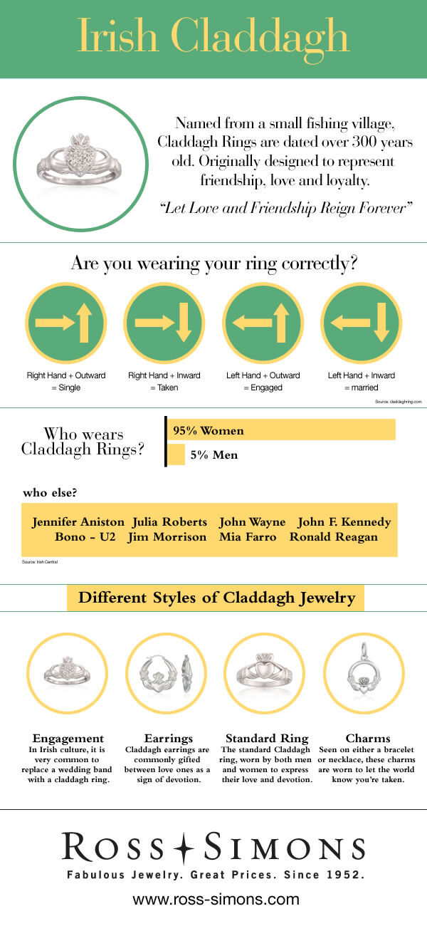 Irish Claddagh Infographic. Text for this infographic can be found below under 'Infographic Full-Text' headline.