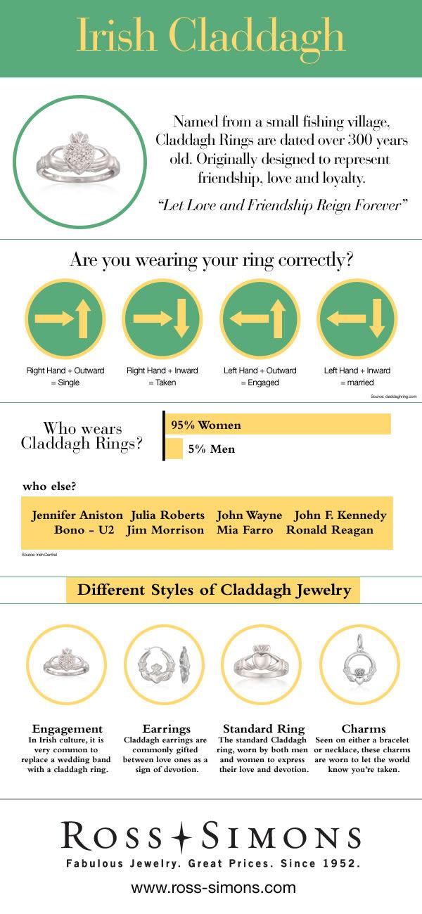 Irish Claddagh Infographic