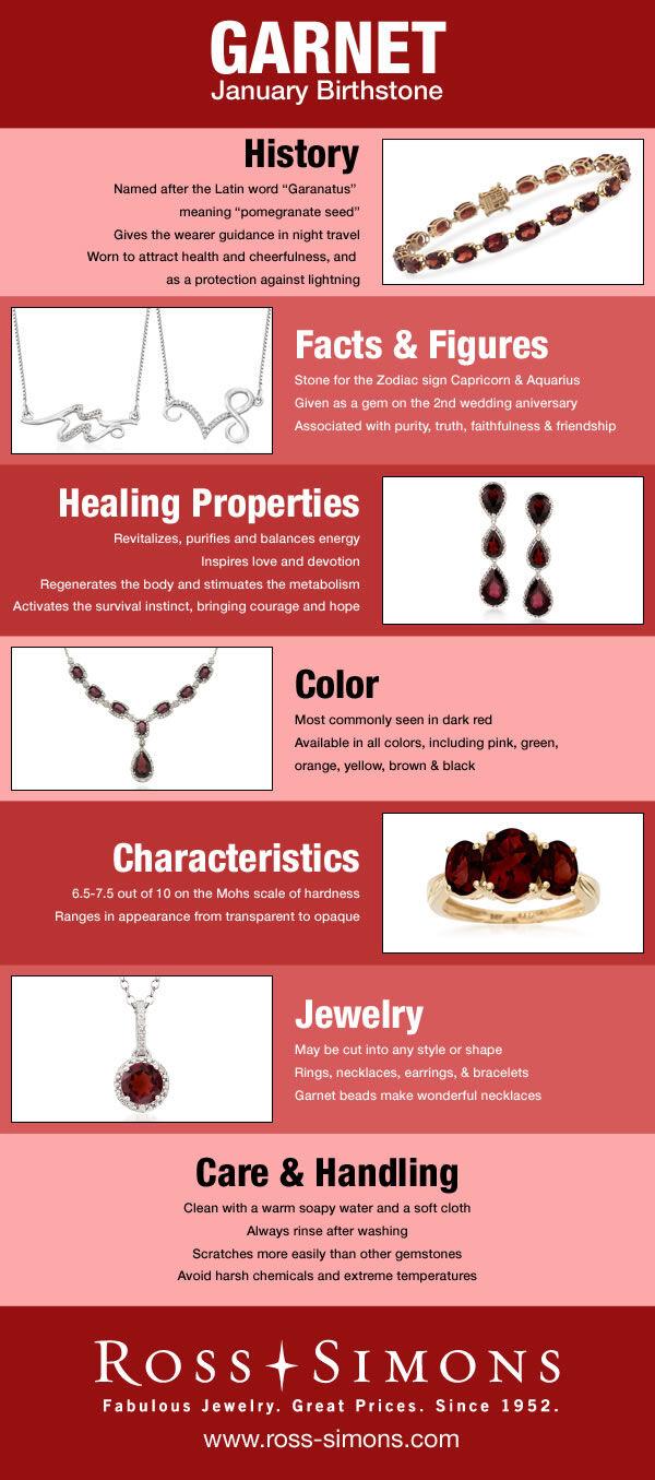 January Birthstone Infographic